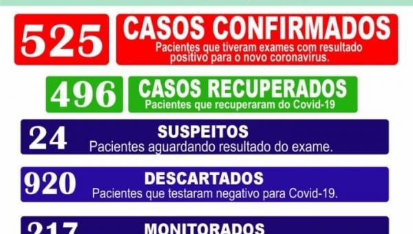 Boletim Epidemiológico Coronavírus 01/02/2021