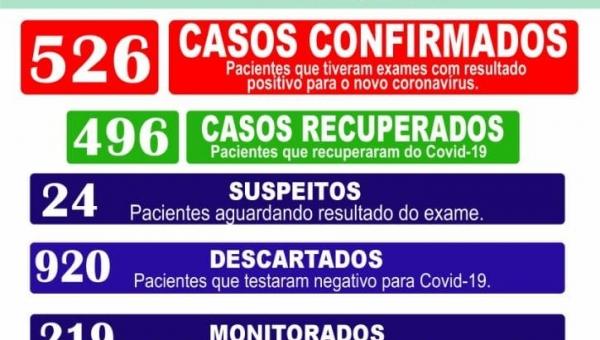 Boletim Epidemiológico Coronavírus 02/02/2021