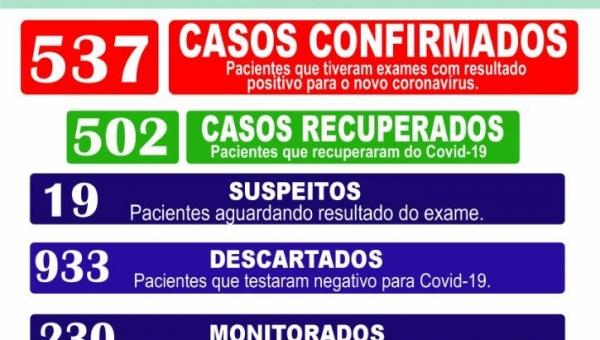 Boletim Epidemiológico Coronavírus 03/02/2021