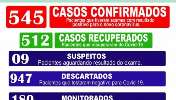 Boletim Epidemiológico Coronavírus 06/02/2021