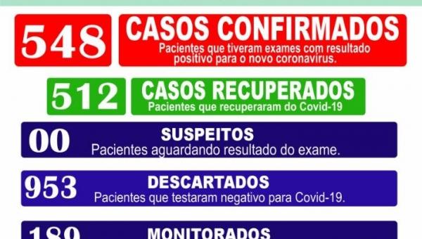 Boletim Epidemiológico Coronavírus 07/02/2021