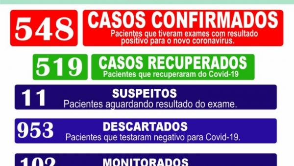 Boletim Epidemiológico Coronavírus 08/02/2021