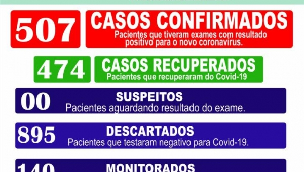 Boletim Epidemiológico Coronavírus 23/01/2021