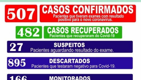 Boletim Epidemiológico Coronavírus 26/01/2021