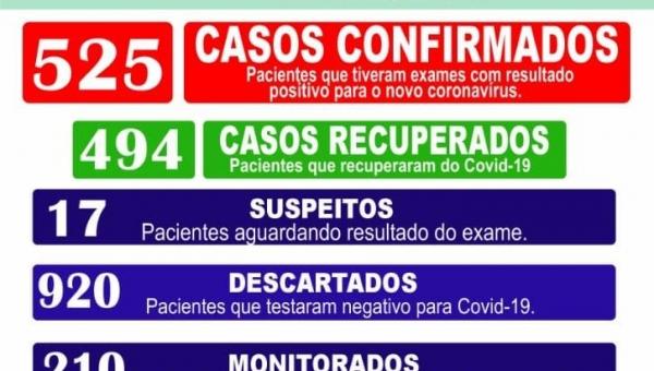 Boletim epidemiológico Coronavírus 30/01/2021